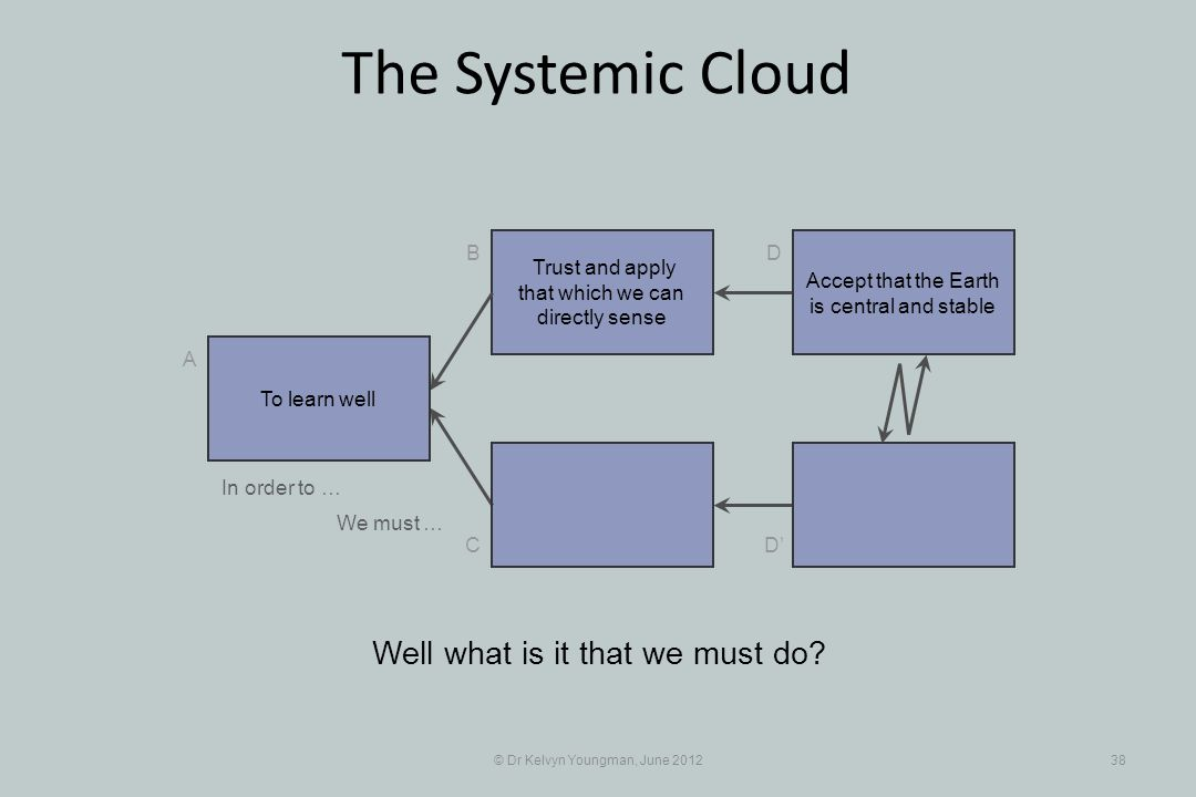 © Dr Kelvyn Youngman, June 201238 The Systemic Cloud Trust and apply that which we can directly sense B C A D D Well what is it that we must do? To le
