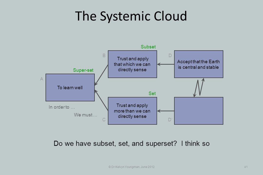© Dr Kelvyn Youngman, June 201241 The Systemic Cloud Trust and apply that which we can directly sense B C A D D Trust and apply more than we can direc