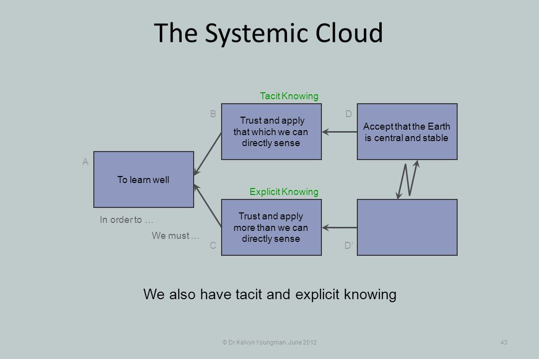 © Dr Kelvyn Youngman, June 201243 The Systemic Cloud Trust and apply that which we can directly sense B C A D D Trust and apply more than we can directly sense We also have tacit and explicit knowing To learn well Accept that the Earth is central and stable In order to … We must … Explicit Knowing Tacit Knowing