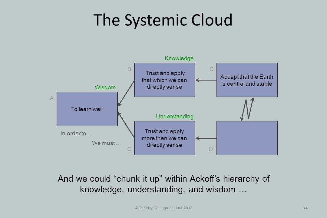 © Dr Kelvyn Youngman, June 201244 The Systemic Cloud Trust and apply that which we can directly sense B C A D D Trust and apply more than we can directly sense And we could chunk it up within Ackoffs hierarchy of knowledge, understanding, and wisdom … To learn well Accept that the Earth is central and stable In order to … We must … Understanding Knowledge Wisdom