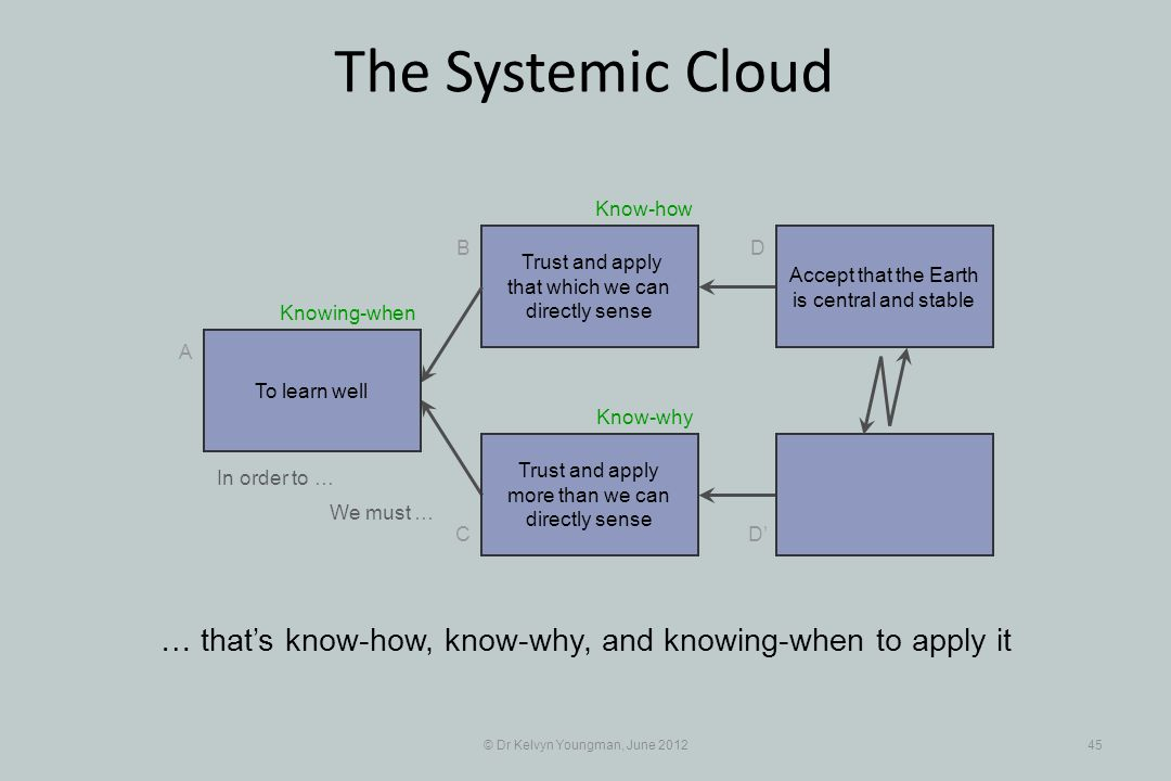 © Dr Kelvyn Youngman, June 201245 The Systemic Cloud Trust and apply that which we can directly sense B C A D D Trust and apply more than we can directly sense … thats know-how, know-why, and knowing-when to apply it To learn well Accept that the Earth is central and stable In order to … We must … Know-why Know-how Knowing-when