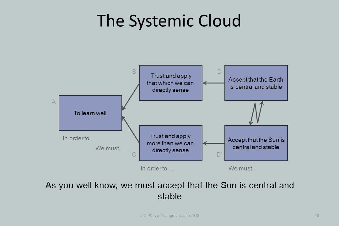© Dr Kelvyn Youngman, June 201248 The Systemic Cloud Trust and apply that which we can directly sense B C A D D Trust and apply more than we can direc