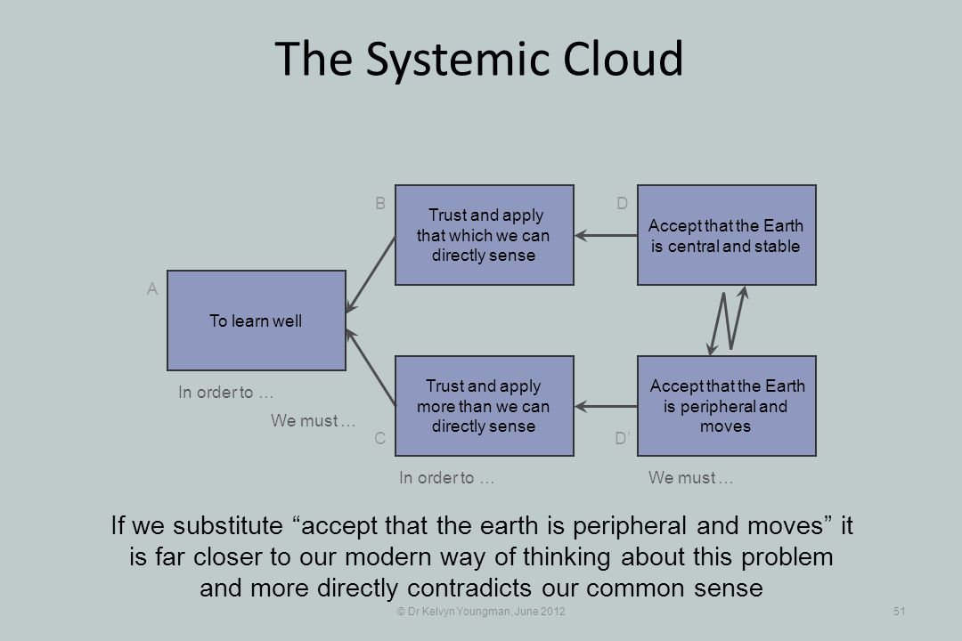 © Dr Kelvyn Youngman, June 201251 The Systemic Cloud Trust and apply that which we can directly sense B C A D D Trust and apply more than we can directly sense If we substitute accept that the earth is peripheral and moves it is far closer to our modern way of thinking about this problem and more directly contradicts our common sense To learn well Accept that the Earth is central and stable Accept that the Earth is peripheral and moves In order to … We must … In order to …We must …