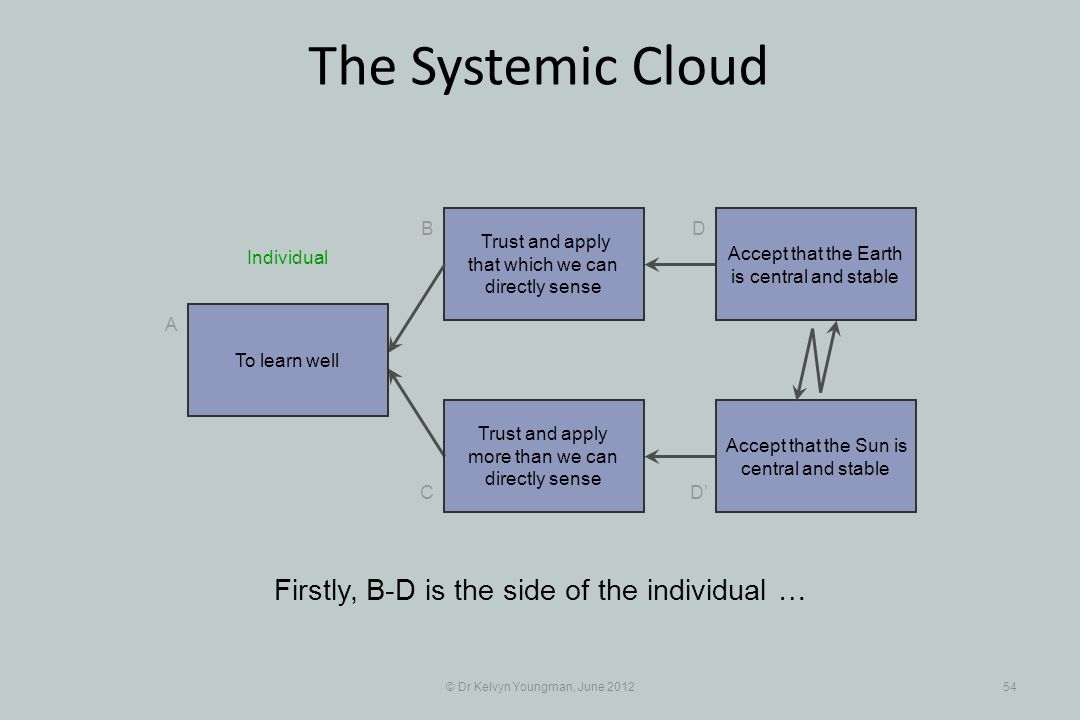 © Dr Kelvyn Youngman, June 201254 The Systemic Cloud Trust and apply that which we can directly sense B C A D D Trust and apply more than we can directly sense Firstly, B-D is the side of the individual … To learn well Accept that the Earth is central and stable Accept that the Sun is central and stable Individual