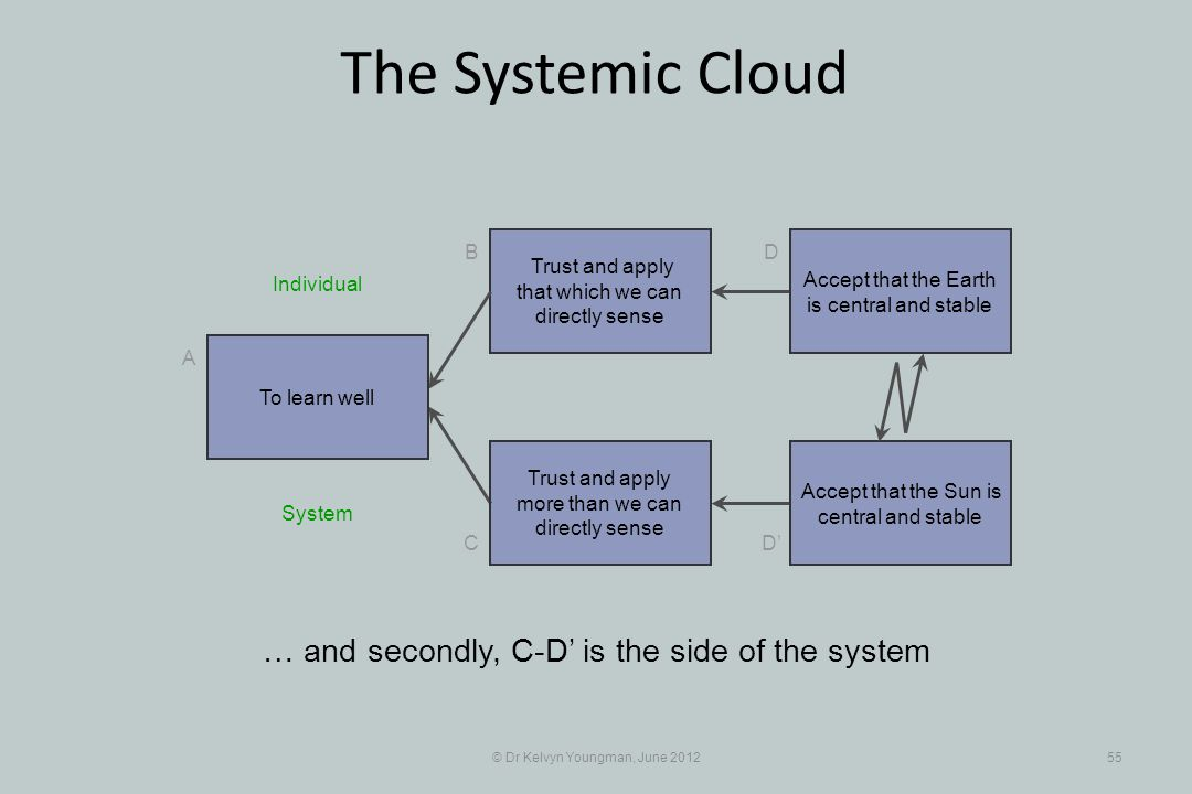 © Dr Kelvyn Youngman, June 201255 The Systemic Cloud Trust and apply that which we can directly sense B C A D D Trust and apply more than we can directly sense … and secondly, C-D is the side of the system To learn well Accept that the Earth is central and stable Accept that the Sun is central and stable System Individual