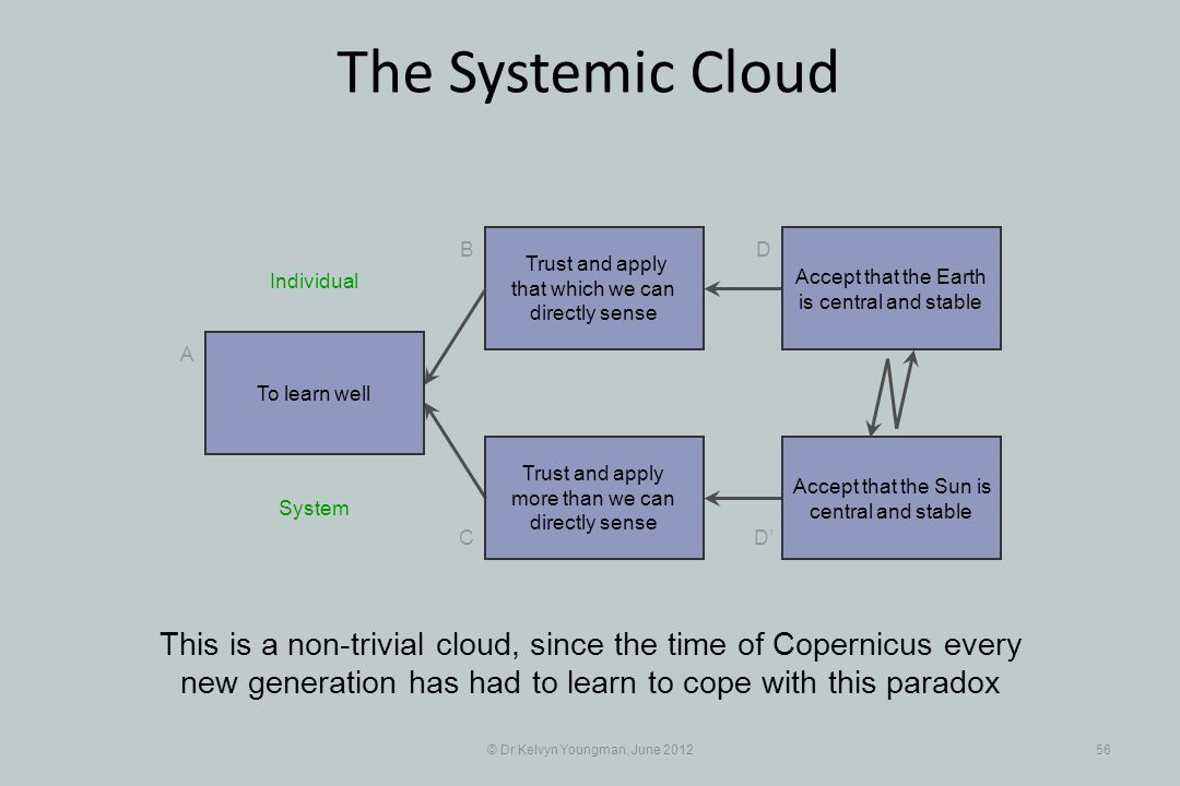 © Dr Kelvyn Youngman, June 201256 The Systemic Cloud Trust and apply that which we can directly sense B C A D D Trust and apply more than we can directly sense This is a non-trivial cloud, since the time of Copernicus every new generation has had to learn to cope with this paradox To learn well Accept that the Earth is central and stable Accept that the Sun is central and stable System Individual