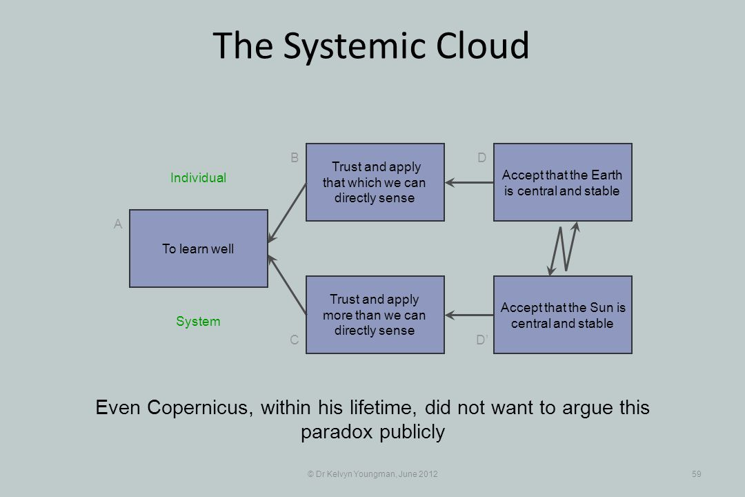 © Dr Kelvyn Youngman, June 201259 The Systemic Cloud Trust and apply that which we can directly sense B C A D D Trust and apply more than we can directly sense Even Copernicus, within his lifetime, did not want to argue this paradox publicly To learn well Accept that the Earth is central and stable Accept that the Sun is central and stable System Individual