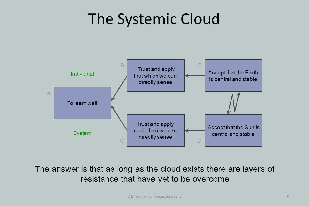 © Dr Kelvyn Youngman, June 201261 The Systemic Cloud Trust and apply that which we can directly sense B C A D D Trust and apply more than we can directly sense The answer is that as long as the cloud exists there are layers of resistance that have yet to be overcome To learn well Accept that the Earth is central and stable Accept that the Sun is central and stable System Individual