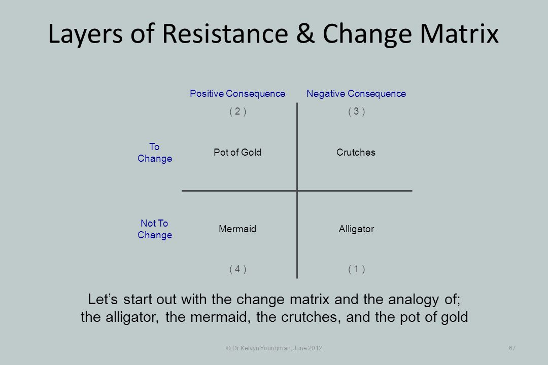 © Dr Kelvyn Youngman, June 201267 Layers of Resistance & Change Matrix Crutches Positive Consequence To Change Not To Change ( 1 ) ( 2 )( 3 ) ( 4 ) Negative Consequence Pot of Gold AlligatorMermaid Lets start out with the change matrix and the analogy of; the alligator, the mermaid, the crutches, and the pot of gold
