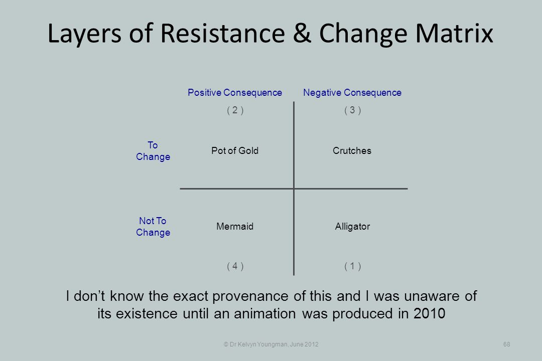 © Dr Kelvyn Youngman, June 201268 Layers of Resistance & Change Matrix I dont know the exact provenance of this and I was unaware of its existence unt