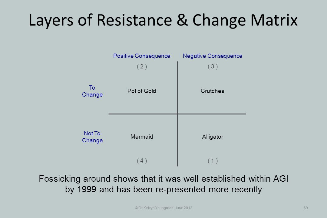 © Dr Kelvyn Youngman, June 201269 Layers of Resistance & Change Matrix Fossicking around shows that it was well established within AGI by 1999 and has
