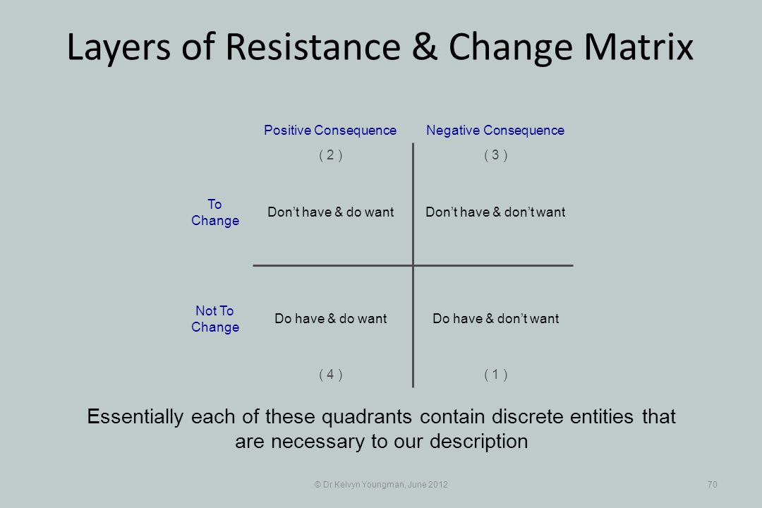 © Dr Kelvyn Youngman, June 201270 Layers of Resistance & Change Matrix Essentially each of these quadrants contain discrete entities that are necessar