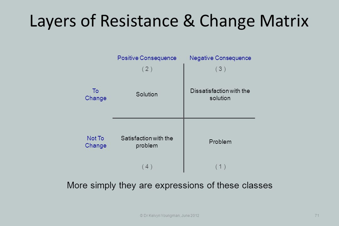 © Dr Kelvyn Youngman, June 201271 Layers of Resistance & Change Matrix More simply they are expressions of these classes Dissatisfaction with the solu