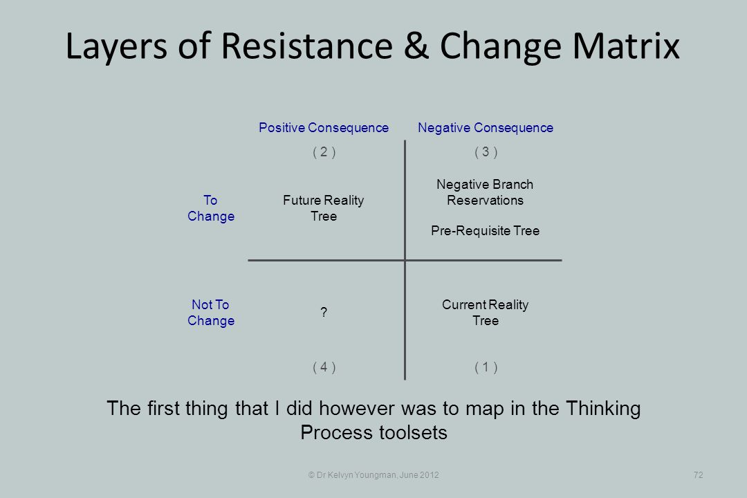 © Dr Kelvyn Youngman, June 201272 Layers of Resistance & Change Matrix The first thing that I did however was to map in the Thinking Process toolsets