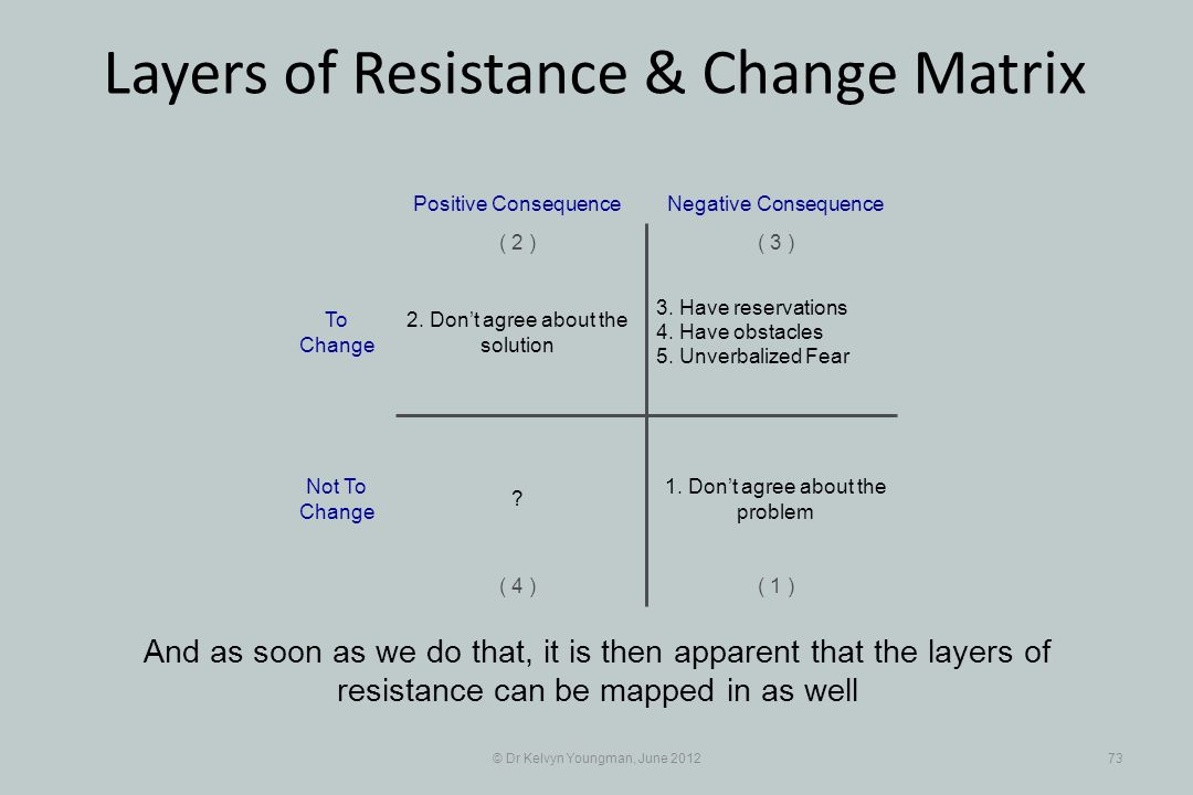 © Dr Kelvyn Youngman, June 201273 Layers of Resistance & Change Matrix And as soon as we do that, it is then apparent that the layers of resistance can be mapped in as well 3.
