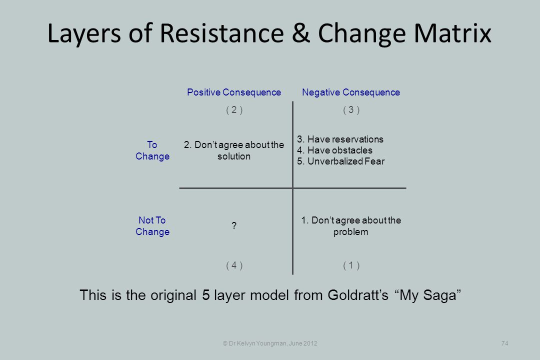© Dr Kelvyn Youngman, June 201274 Layers of Resistance & Change Matrix This is the original 5 layer model from Goldratts My Saga 3.