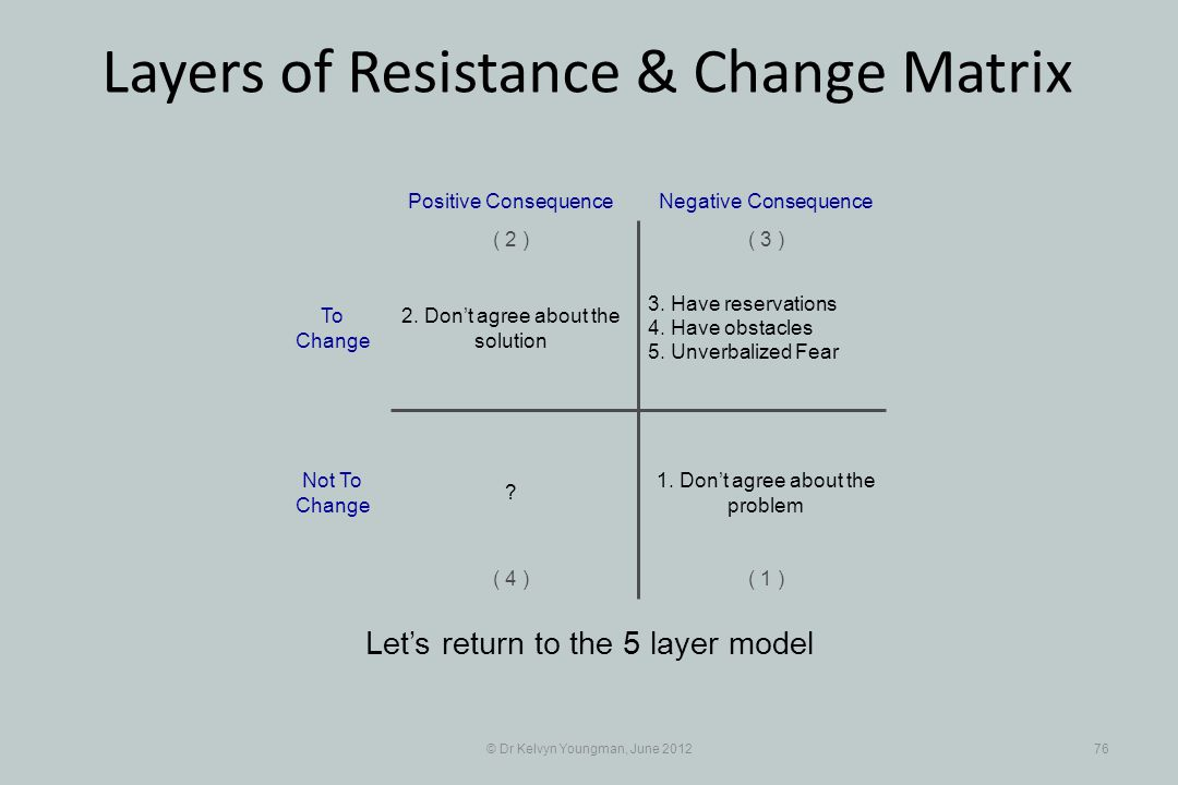 © Dr Kelvyn Youngman, June 201276 Layers of Resistance & Change Matrix Lets return to the 5 layer model 3. Have reservations 4. Have obstacles 5. Unve
