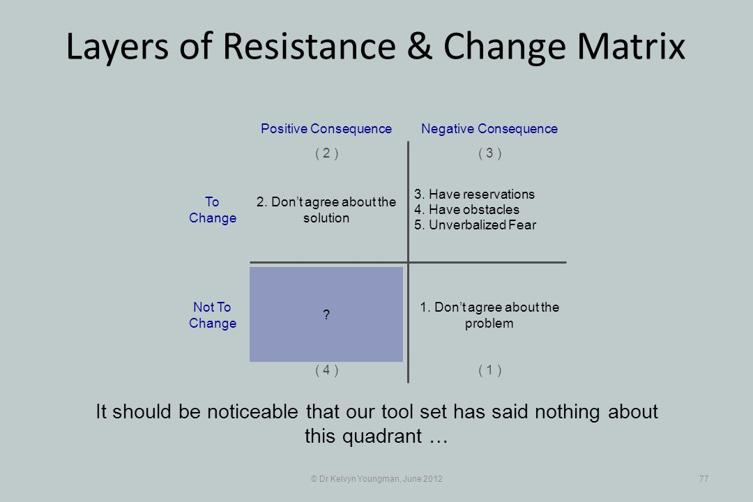 © Dr Kelvyn Youngman, June 201277 Layers of Resistance & Change Matrix It should be noticeable that our tool set has said nothing about this quadrant … 3.