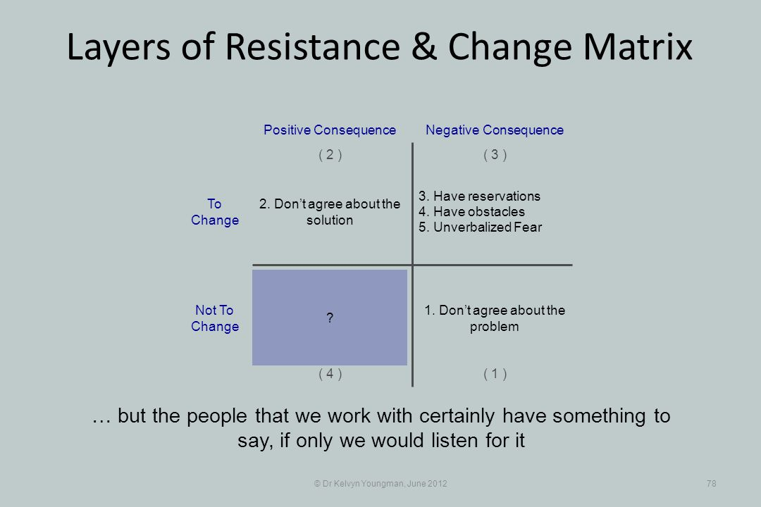 © Dr Kelvyn Youngman, June 201278 Layers of Resistance & Change Matrix … but the people that we work with certainly have something to say, if only we would listen for it 3.