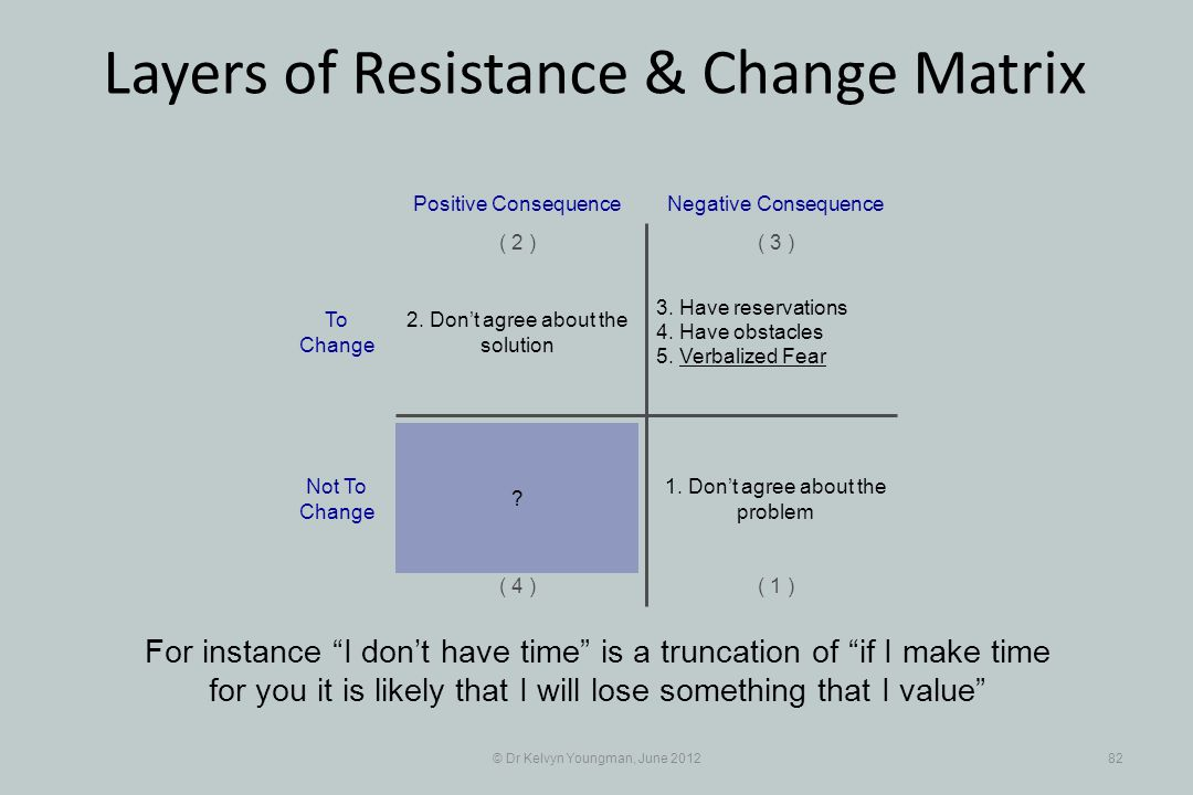 © Dr Kelvyn Youngman, June 201282 Layers of Resistance & Change Matrix For instance I dont have time is a truncation of if I make time for you it is l