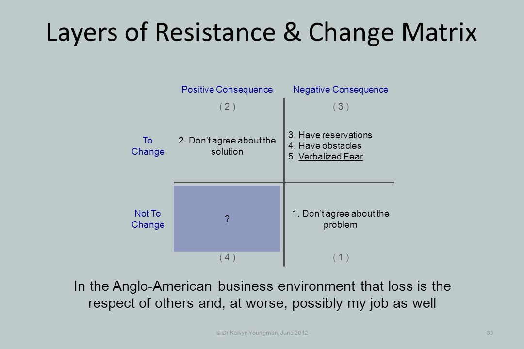 © Dr Kelvyn Youngman, June 201283 Layers of Resistance & Change Matrix In the Anglo-American business environment that loss is the respect of others and, at worse, possibly my job as well 3.