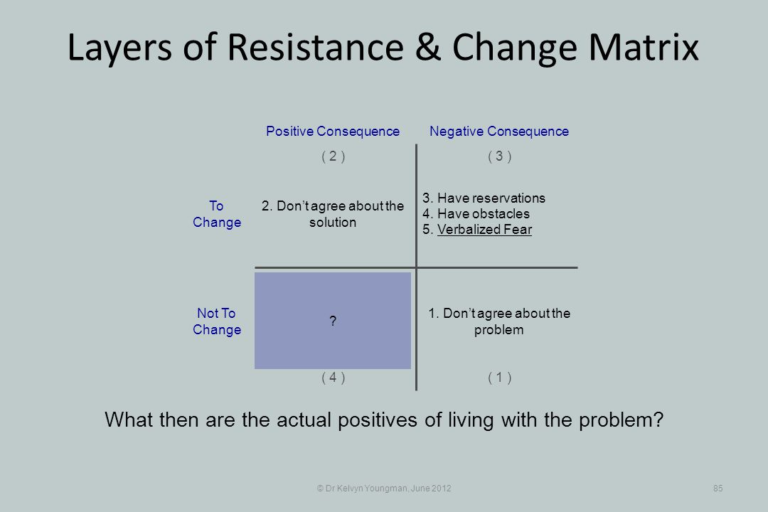 © Dr Kelvyn Youngman, June 201285 Layers of Resistance & Change Matrix What then are the actual positives of living with the problem? 3. Have reservat
