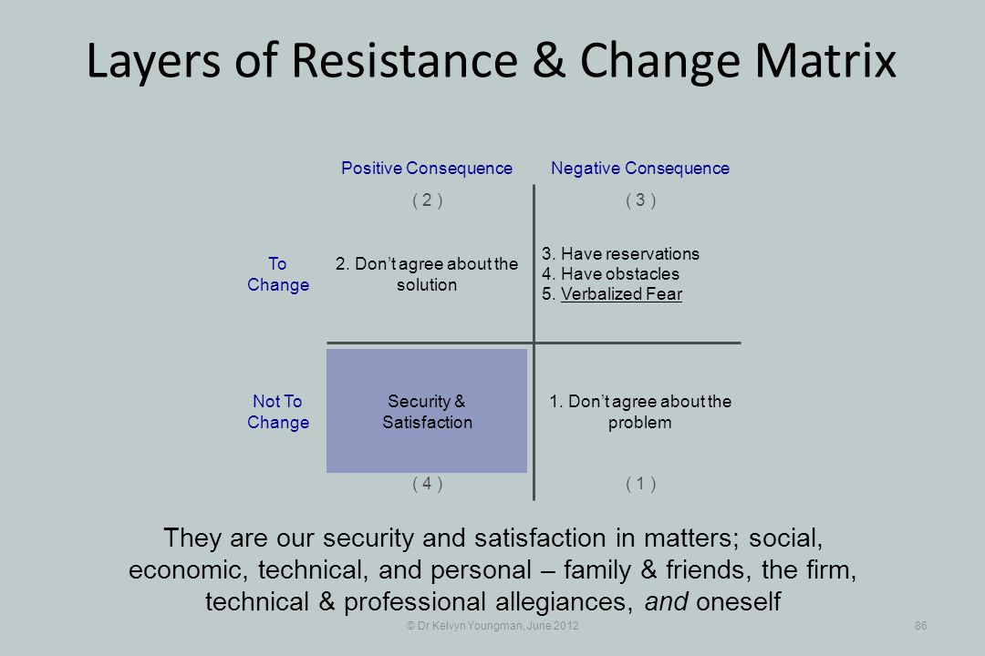 © Dr Kelvyn Youngman, June 201286 Layers of Resistance & Change Matrix They are our security and satisfaction in matters; social, economic, technical,