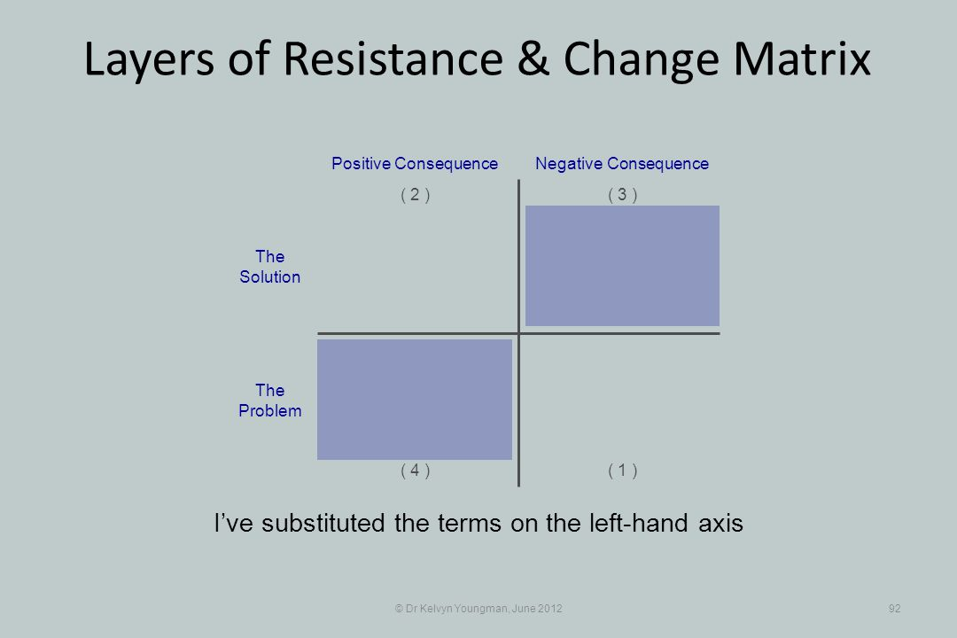 © Dr Kelvyn Youngman, June 201292 Layers of Resistance & Change Matrix Ive substituted the terms on the left-hand axis Positive Consequence ( 1 ) ( 2 )( 3 ) ( 4 ) Negative Consequence The Solution The Problem