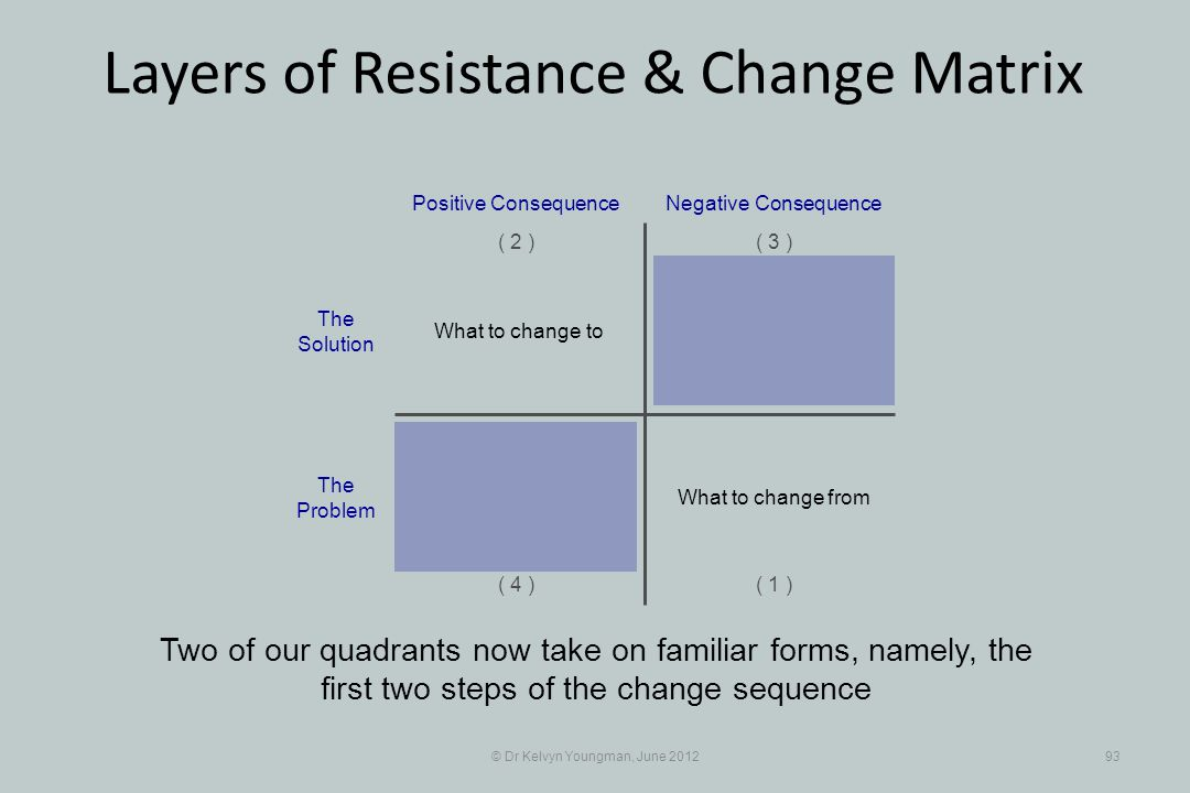 © Dr Kelvyn Youngman, June 201293 Layers of Resistance & Change Matrix Two of our quadrants now take on familiar forms, namely, the first two steps of