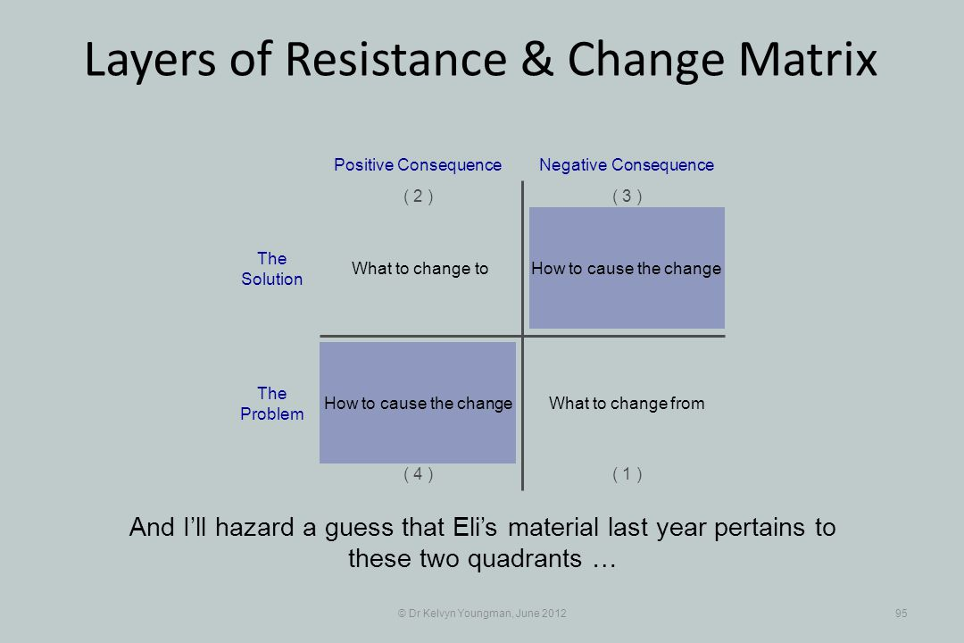© Dr Kelvyn Youngman, June 201295 Layers of Resistance & Change Matrix And Ill hazard a guess that Elis material last year pertains to these two quadr