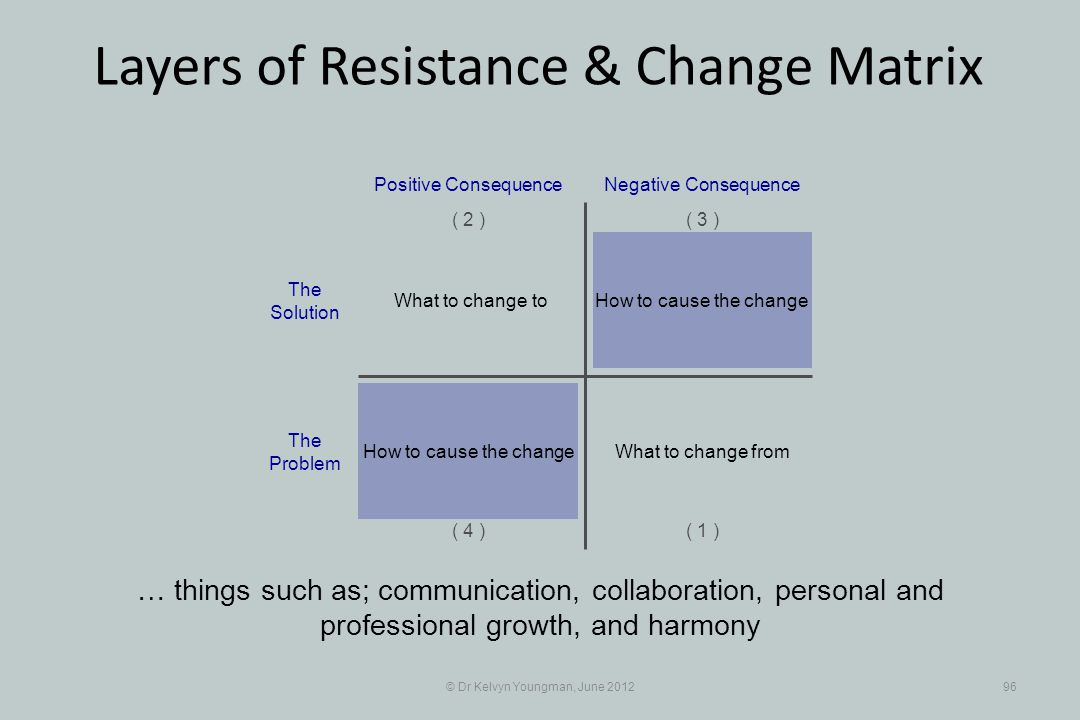 © Dr Kelvyn Youngman, June 201296 Layers of Resistance & Change Matrix … things such as; communication, collaboration, personal and professional growth, and harmony How to cause the change Positive Consequence ( 1 ) ( 2 )( 3 ) ( 4 ) Negative Consequence What to change to What to change fromHow to cause the change The Solution The Problem