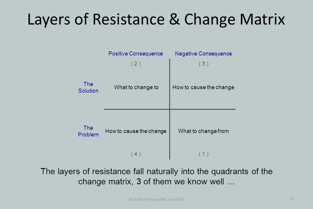 © Dr Kelvyn Youngman, June 201297 Layers of Resistance & Change Matrix The layers of resistance fall naturally into the quadrants of the change matrix, 3 of them we know well … How to cause the change Positive Consequence ( 1 ) ( 2 )( 3 ) ( 4 ) Negative Consequence What to change to What to change fromHow to cause the change The Solution The Problem
