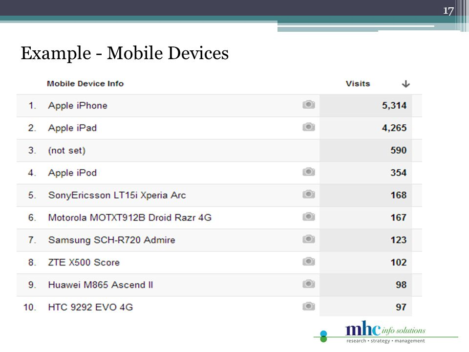 17 Example - Mobile Devices