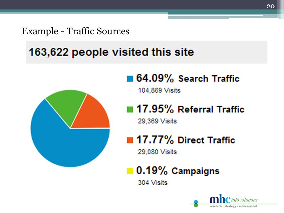20 Example - Traffic Sources