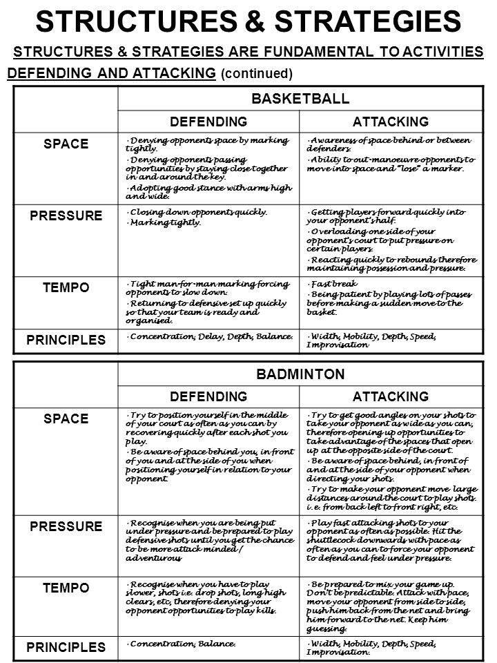 STRUCTURES & STRATEGIES STRUCTURES & STRATEGIES ARE FUNDAMENTAL TO ACTIVITIES DEFENDING AND ATTACKING (continued) BASKETBALL DEFENDINGATTACKING SPACE Denying opponents space by marking tightly.