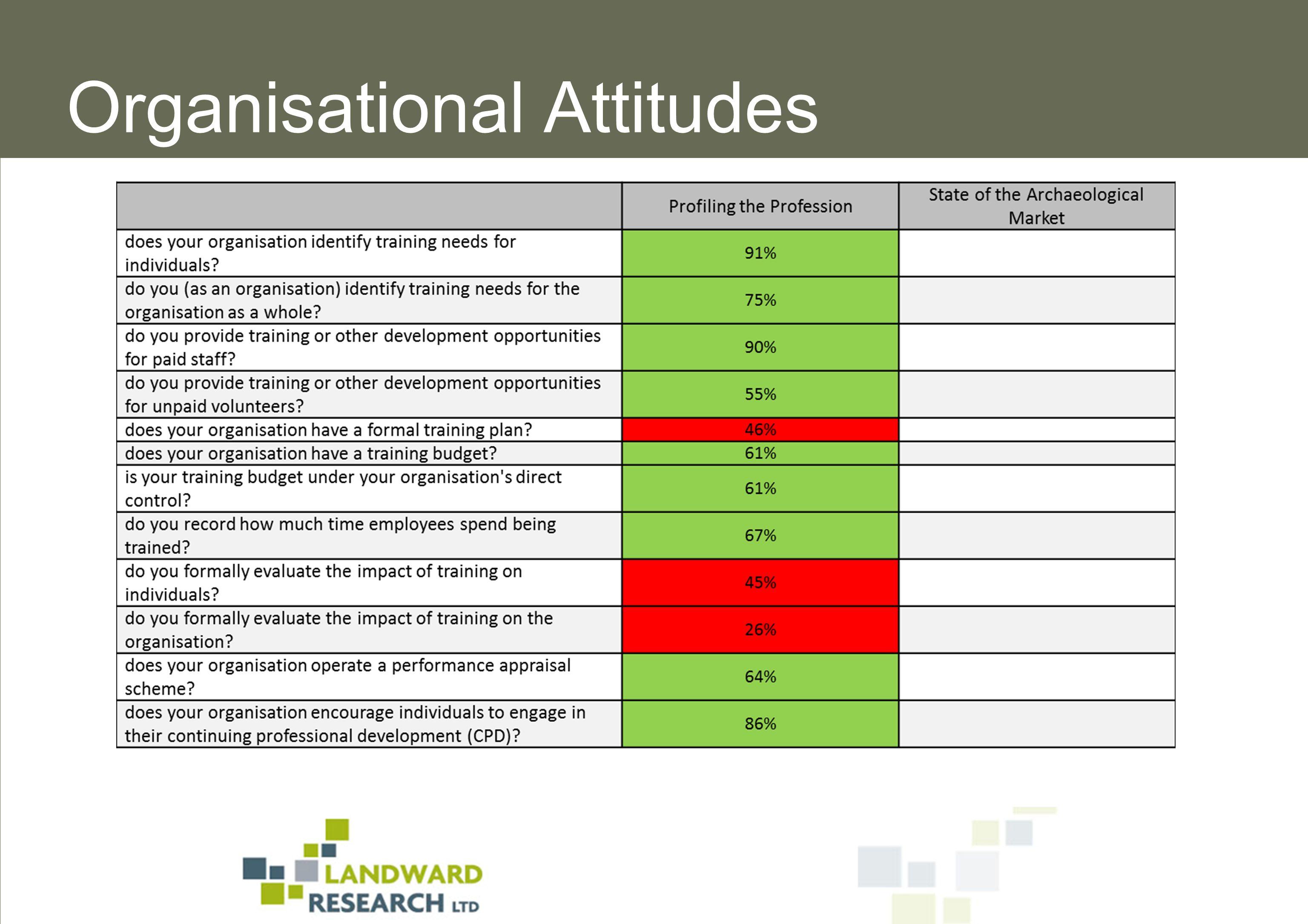 Organisational Attitudes