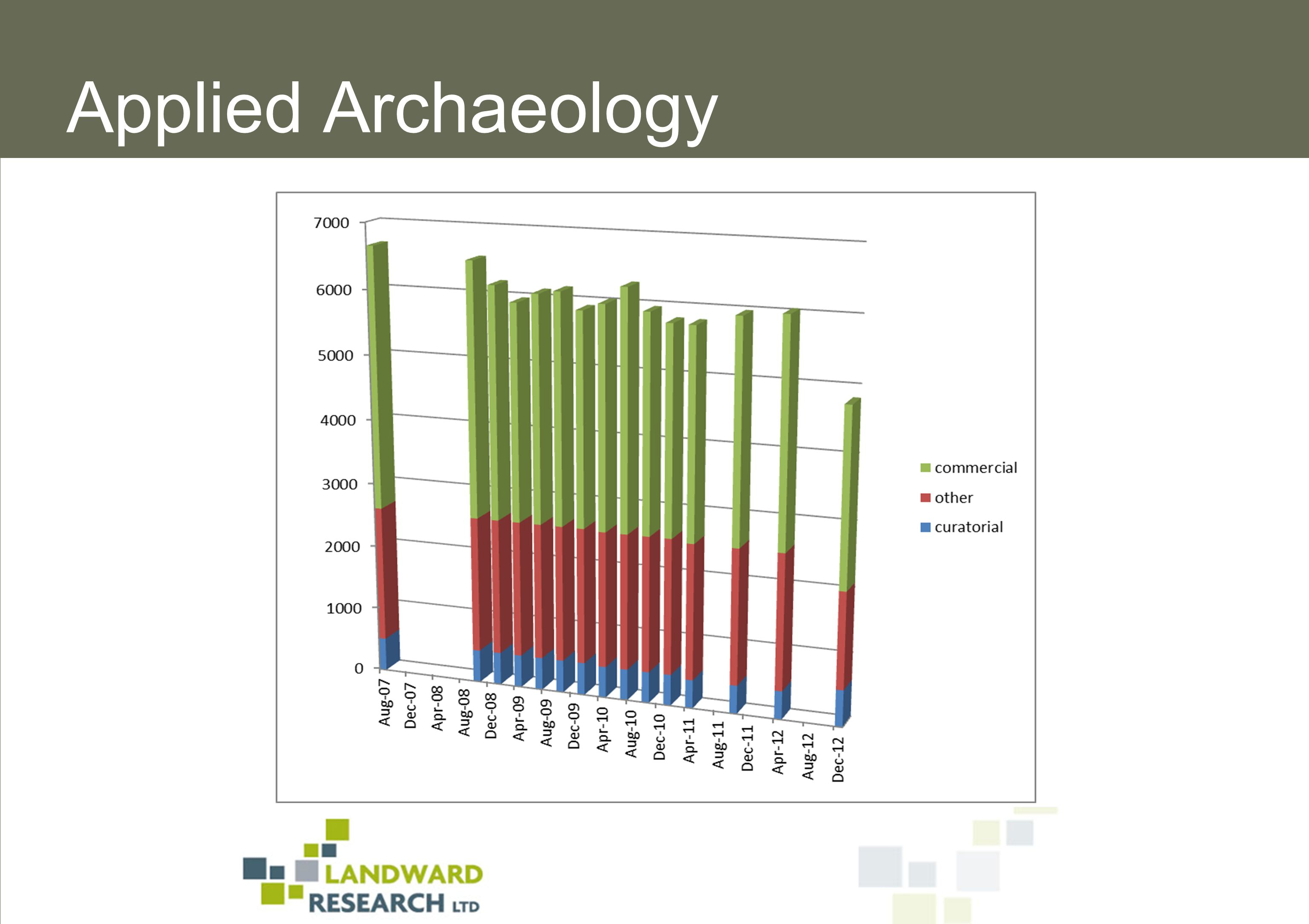 Last Thoughts The biggest problems faced by the industry are appalling margins and loss of skills - it is just not as much fun as it used to be (at all levels) {IfA Registered, FAME member} Large numbers of qualified archaeologists have recently come here from europe to work.