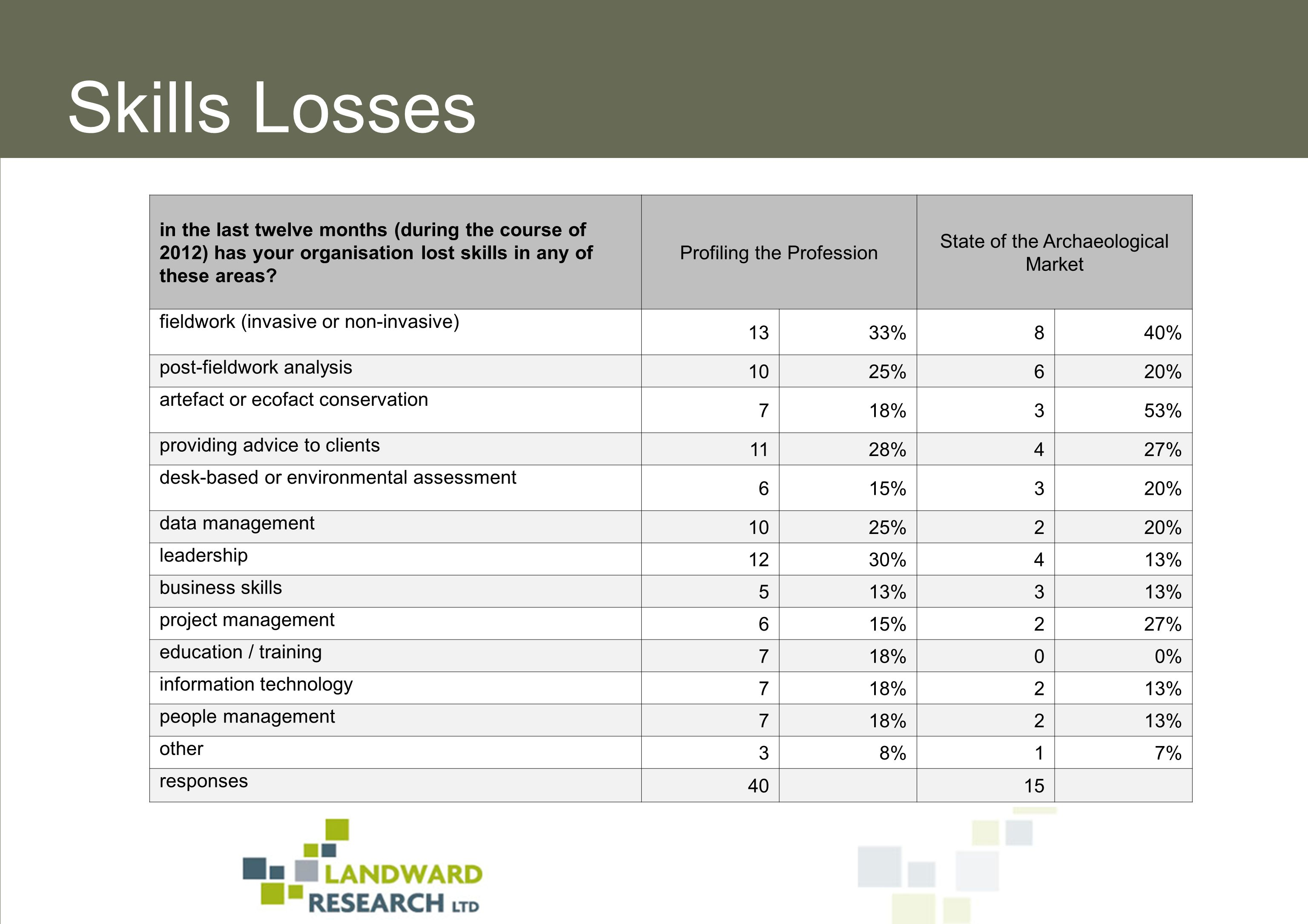 in the last twelve months (during the course of 2012) has your organisation lost skills in any of these areas.