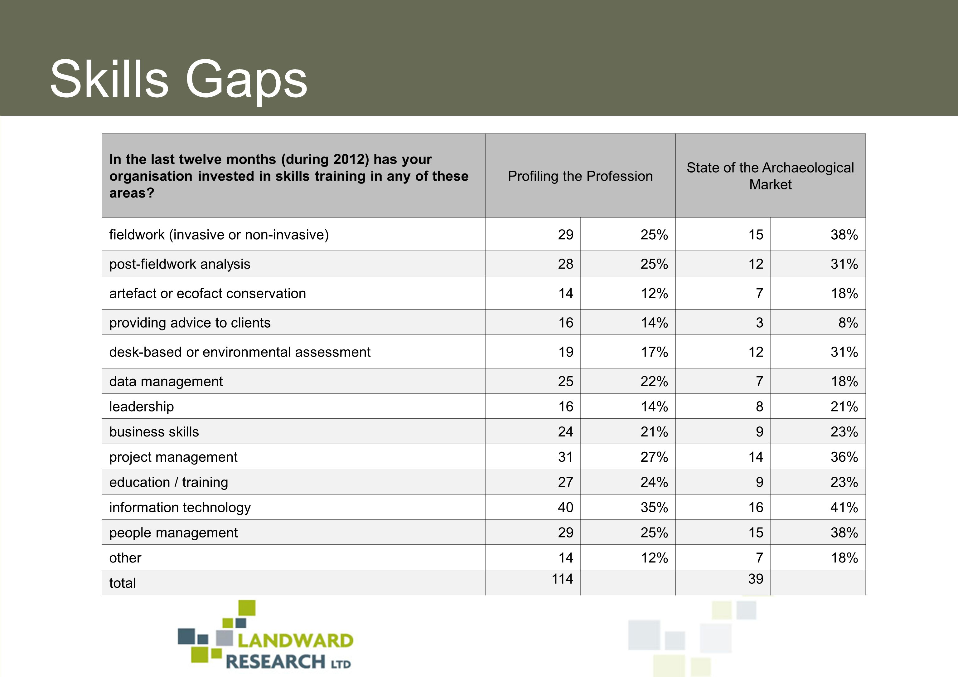 In the last twelve months (during 2012) has your organisation invested in skills training in any of these areas.