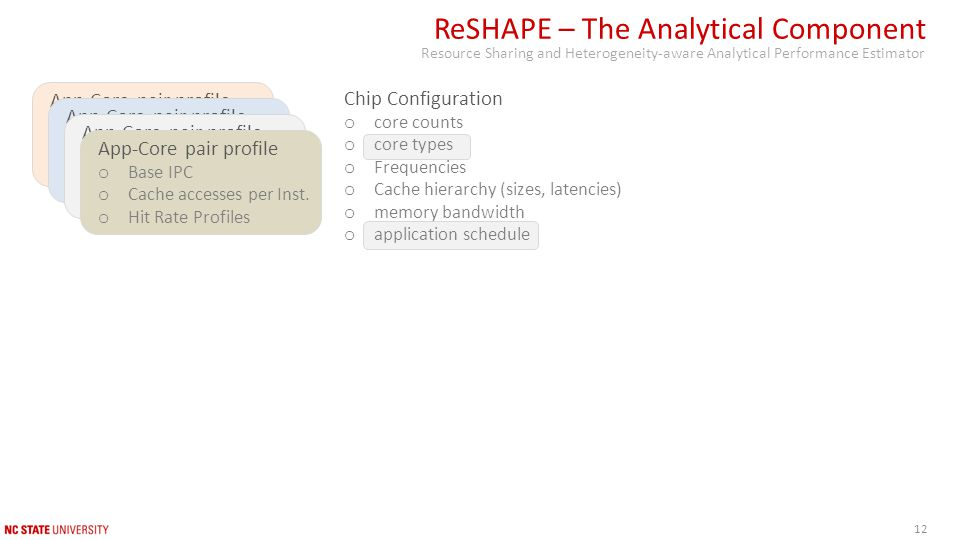 Chip Configuration o core counts o core types o Frequencies o Cache hierarchy (sizes, latencies) o memory bandwidth o application schedule ReSHAPE – The Analytical Component Resource Sharing and Heterogeneity-aware Analytical Performance Estimator App-Core pair profile o Base IPC o Cache accesses per Inst.