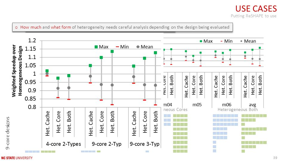 USE CASES Putting ReSHAPE to use HomogeneousHeterogeneous Caches Heterogeneous Cores Heterogeneous Both 9-core designs with 3 core/cache types o 3-core types and 3-cache sizes does not buy any more performance 39 o How much and what form of heterogeneity needs careful analysis depending on the design being evaluated