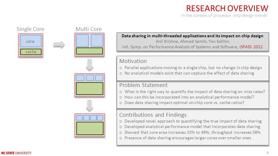 Data sharing in multi-threaded applications and its impact on chip design Anil Krishna, Ahmad Samih, Yan Solihin Intl.