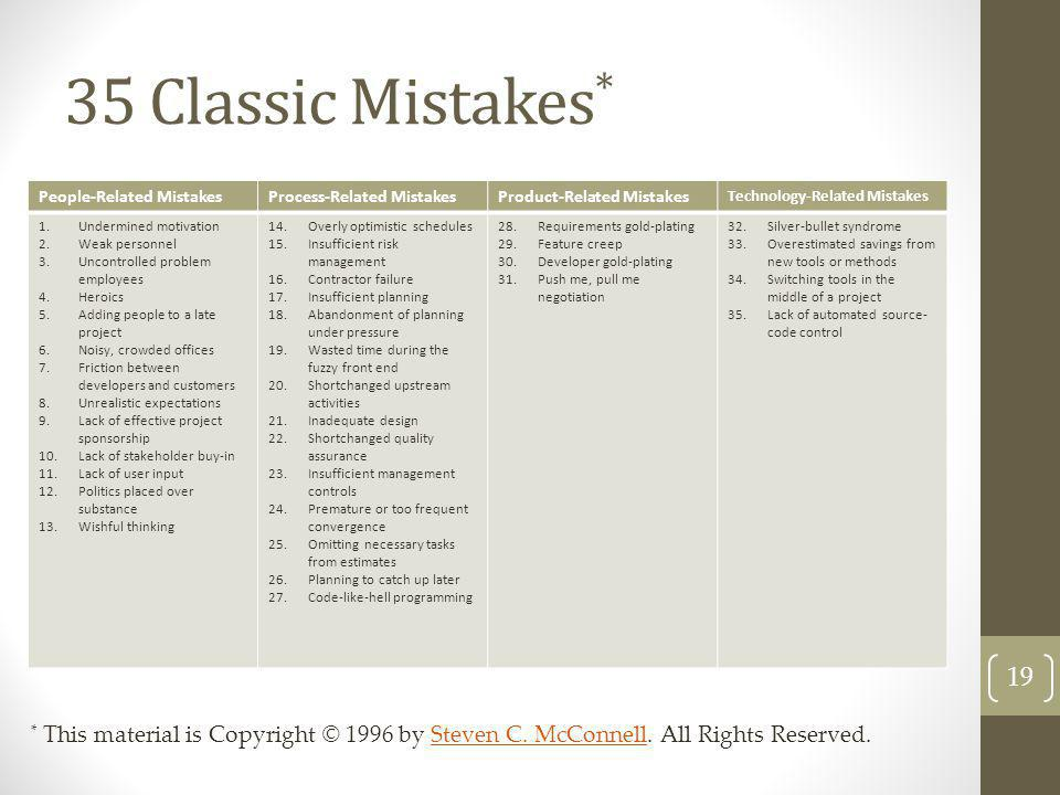 35 Classic Mistakes * People-Related MistakesProcess-Related MistakesProduct-Related Mistakes Technology-Related Mistakes 1.Undermined motivation 2.We