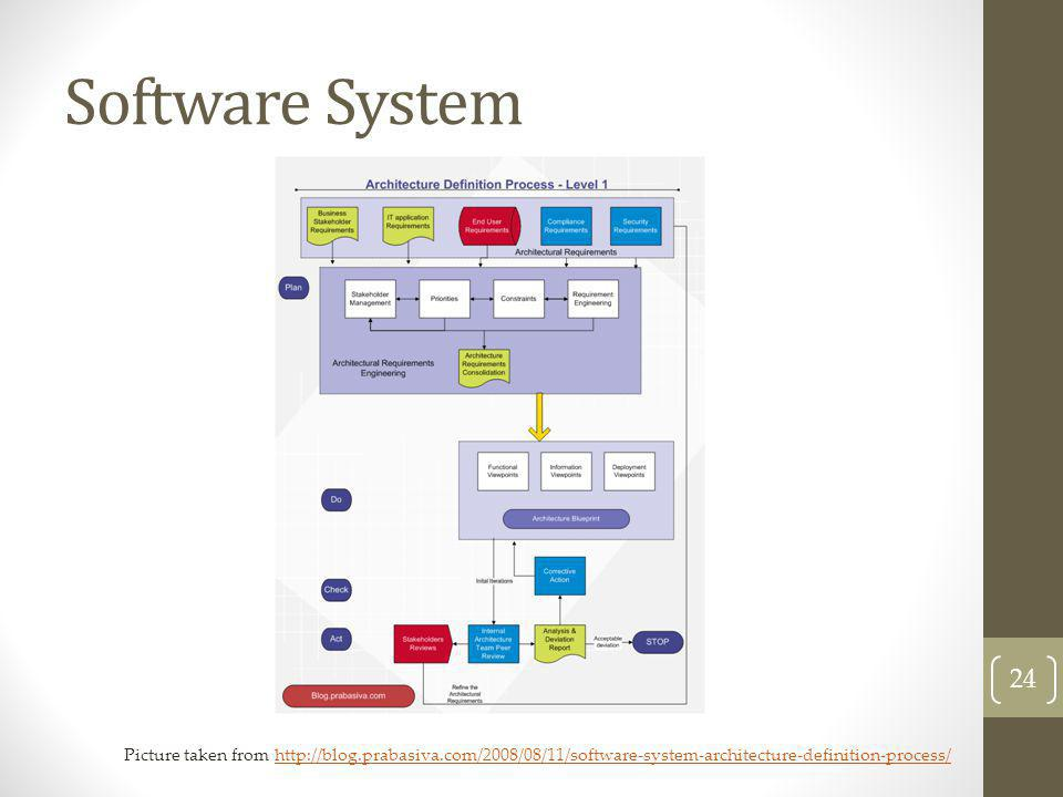 Software System 24 Picture taken from http://blog.prabasiva.com/2008/08/11/software-system-architecture-definition-process/http://blog.prabasiva.com/2