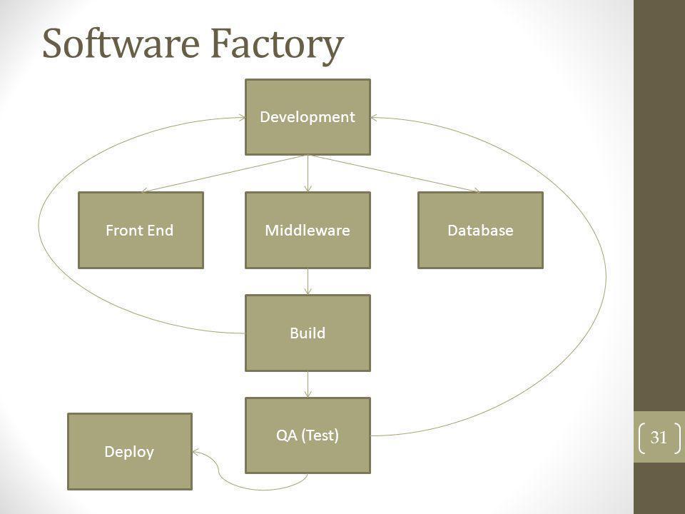 Software Factory 31 Development Front EndMiddlewareDatabase Build QA (Test) Deploy