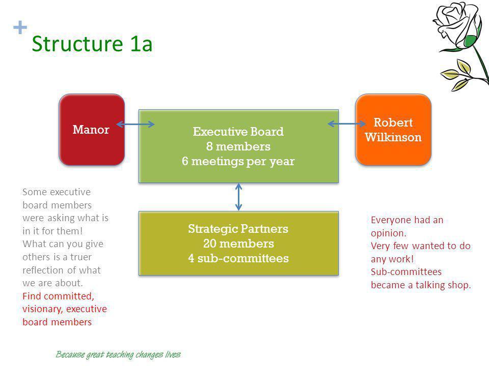 + Structure 1a Executive Board 8 members 6 meetings per year Executive Board 8 members 6 meetings per year Strategic Partners 20 members 4 sub-committ