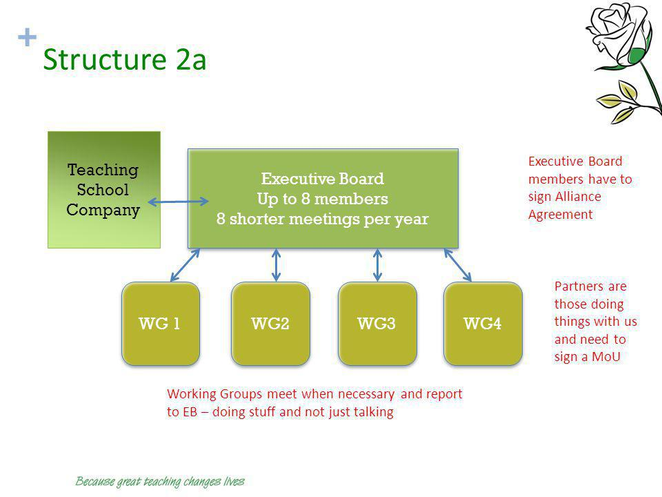 + Structure 2a Executive Board Up to 8 members 8 shorter meetings per year Executive Board Up to 8 members 8 shorter meetings per year WG 1 WG2 WG3 WG