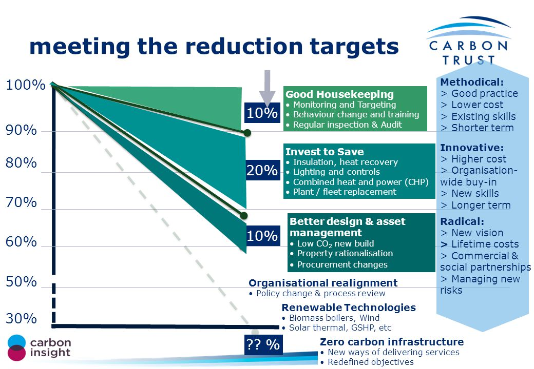 setting targets 1990200520002015201020201995 100 116 60 80 70 90 tonnes CO 2 Sector Agreed Target 1990–2020 34% reduction 2005-2020 48% Increase by 16 t or 16% HECM4 25% reduction HECM5 30% reduction Min.