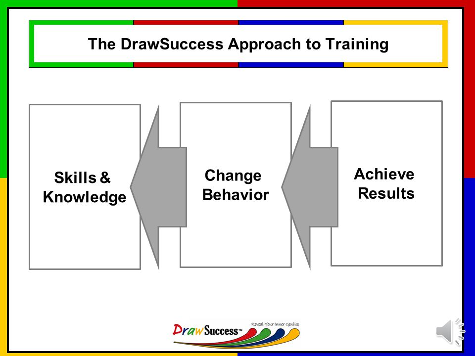 The DrawSuccess Approach to Training Skills & Knowledge Change Behavior to Achieve Results to