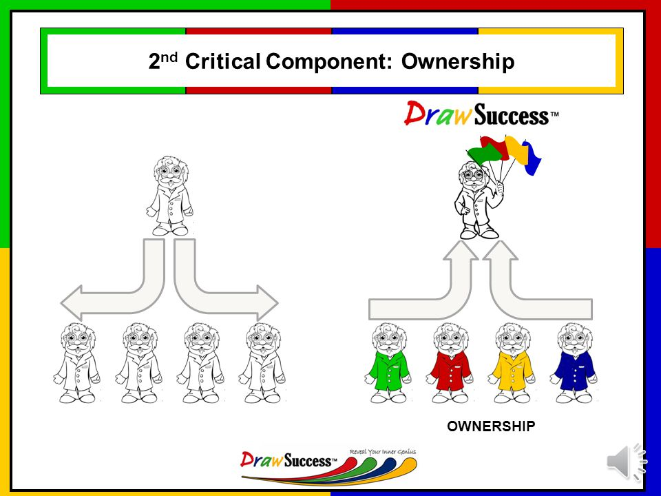 1 st Critical Component: Performance Forming Storming Performing Norming